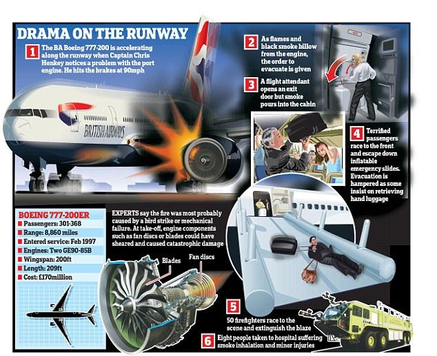 10S_LAS VEGAS BA 777 FIRE.2ed.1