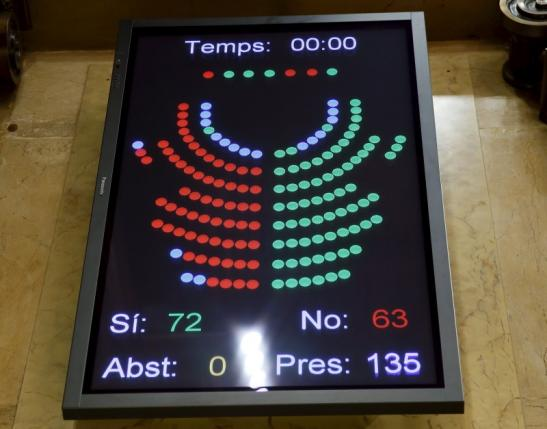 A screen shows the results of the vote after Catalonia's regional government voted in favor of a resolution to split from Spain at Parlament de Catalunya in Barcelona