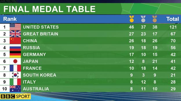 _90870119_final_medal_table_graphic