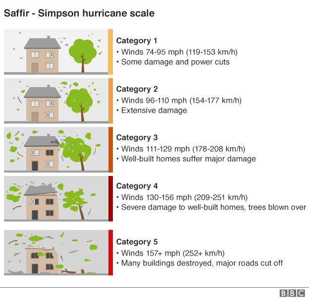 _91557509_hurricane_scale_inf624
