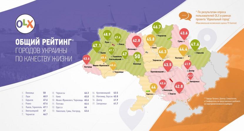 Опрос OLX показал лучший украинский город для проживания