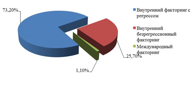Схема взаимодействия и преимущества безрегрессного факторинга