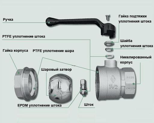Запорная и регулирующая арматура. Краны шаровые стальные и затворы
