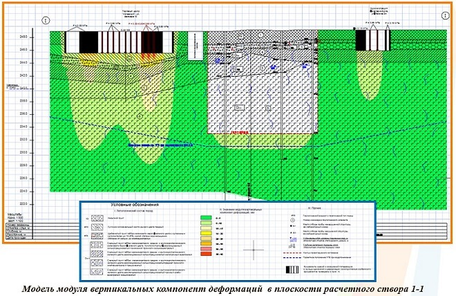 Что такое геотехнический мониторинг?